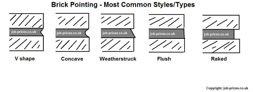 Pointing types and styles for brickwork