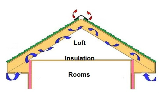 How to vent a loft
