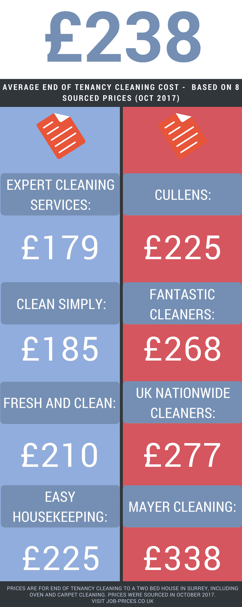 End Of Tenancy Cleaning Cost What Is A Fair Price To Pay