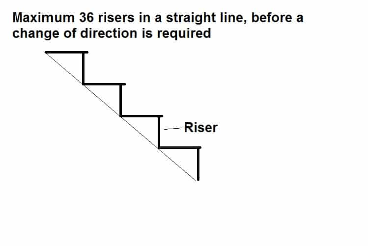 Maximum length of staircase