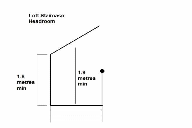Staircase loft regulations