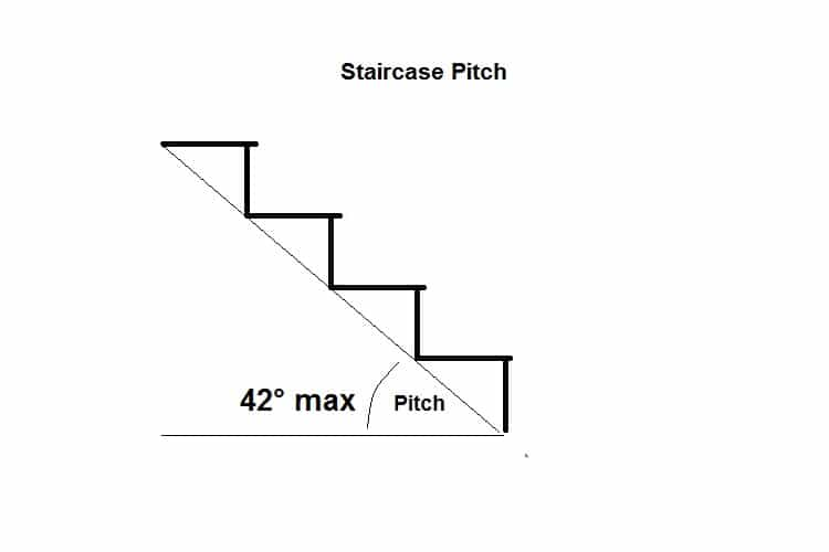 Staircase pitch regulations