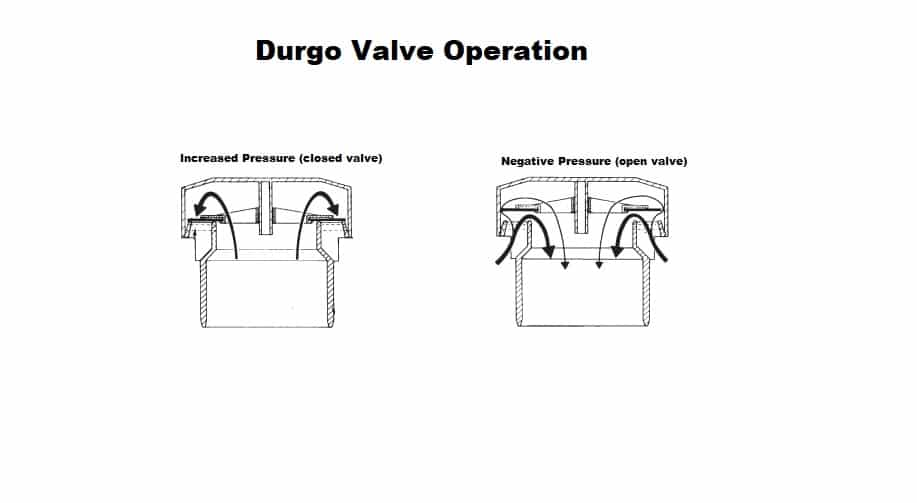 Installing Durgo Valves (Air Admittance Valves) + a Look at Regulations