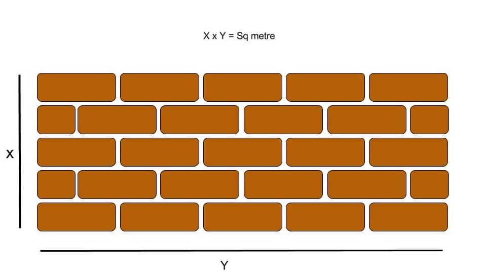 Wall in square metres