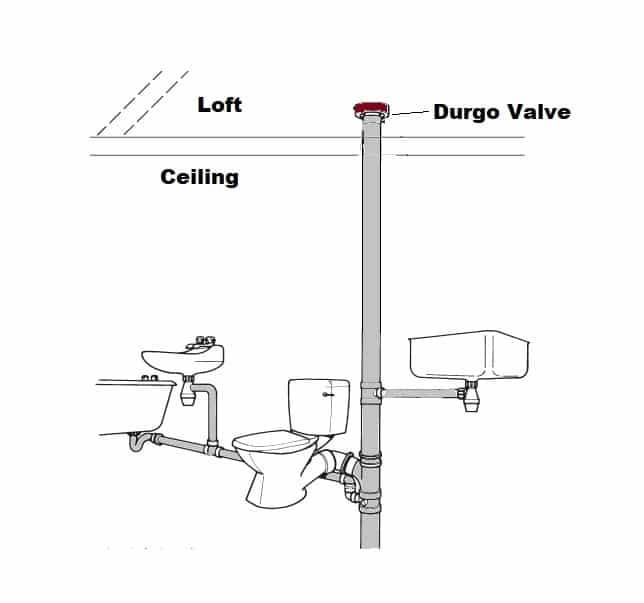 Durgo valve in loft