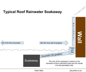 Top Ten Rainwater Soakaway Questions and Answers