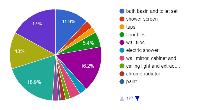 Realistic Bathroom Cost See Our Installation Price Guide