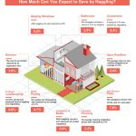 See How Much Can You Save Off Your Home Improvement Project by Haggling