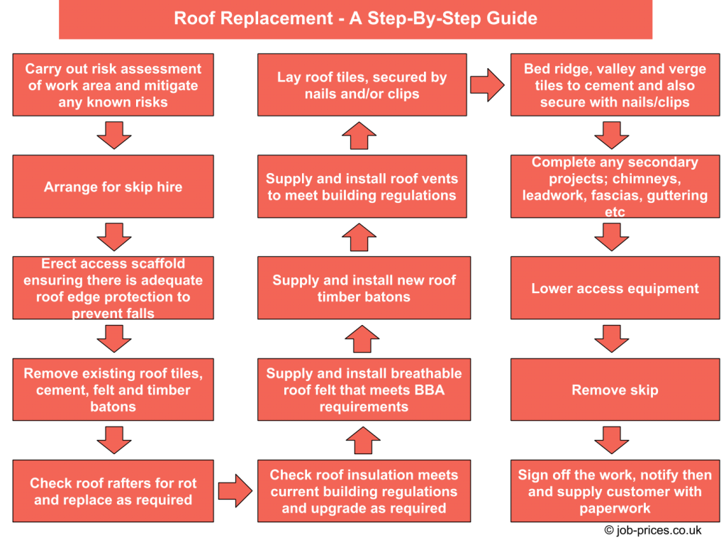 Typical Cost to Replace a Roof. Price Guide Updated in 2019